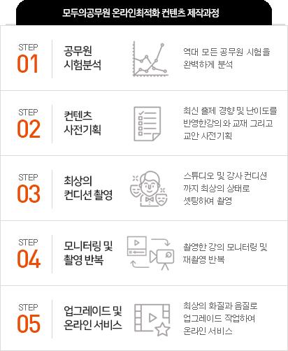 모두의공무원 온라인최적화 컨텐츠 제작과정