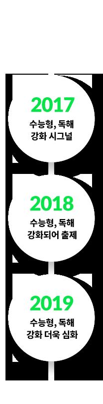 2017 수능형, 독해 강화 시그널 - 2018 수능형, 독해 강화되어 출제 - 2019 수능형, 독해 강화 더욱 심화