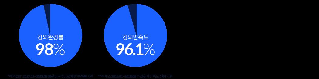 강의완강률98% / 강의만족도96.1%