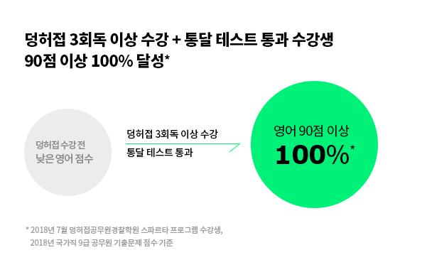 덩허접 3회독 이상 수강 + 통달테스트 통과 수강생 90점 이상 100%달성