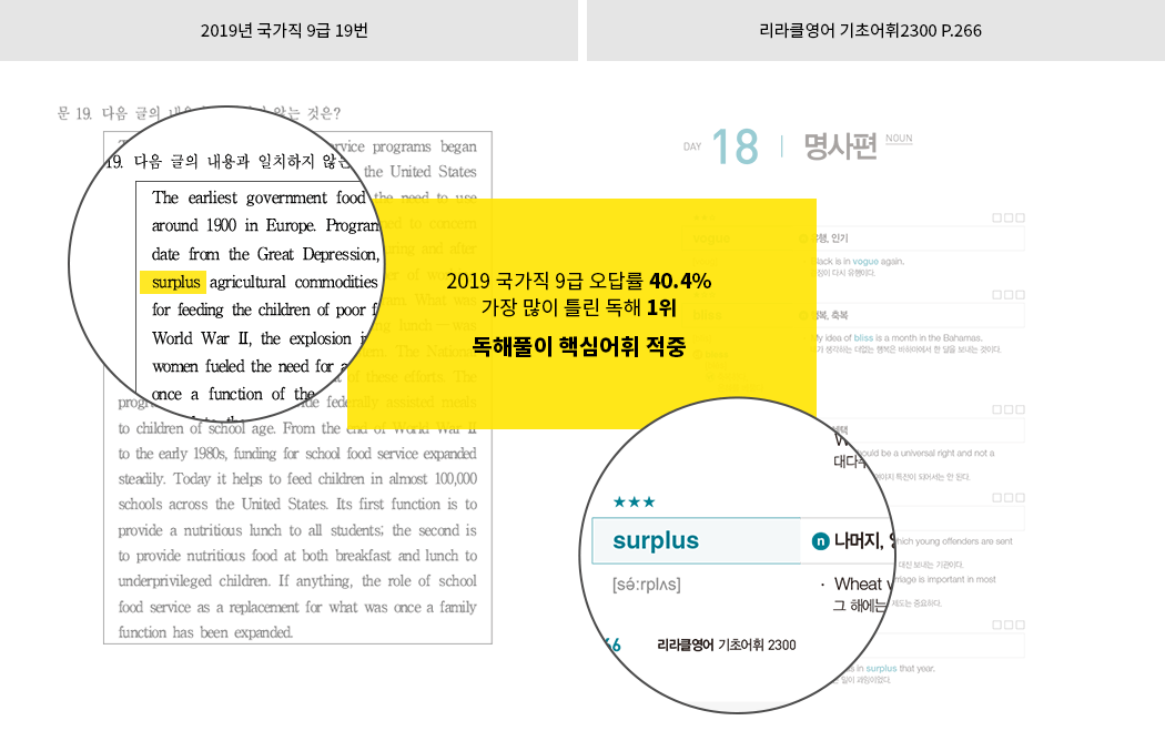 2019 공무원영어 독해문제 핵심어휘 적중3!