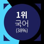 1위국어(38%)