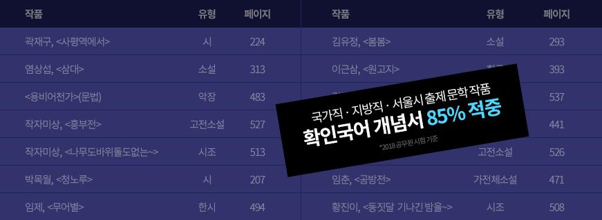 2018 국가직 지방직 서울시 출제 문학작품 확인국어 개념서 85%적중