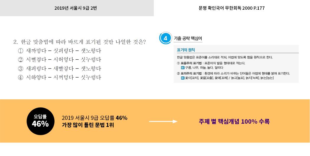 2019 공무원영어 독해문제 핵심어휘 적중1!