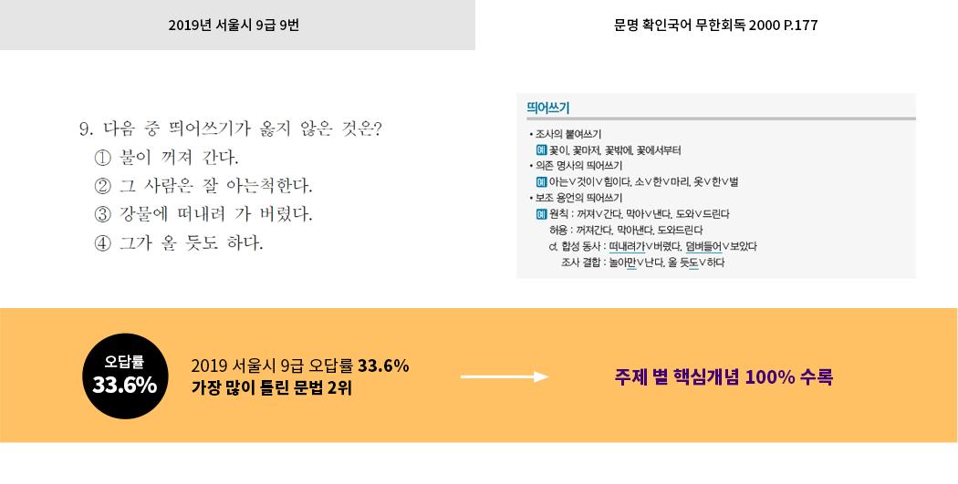 2019 공무원영어 독해문제 핵심어휘 적중2!
