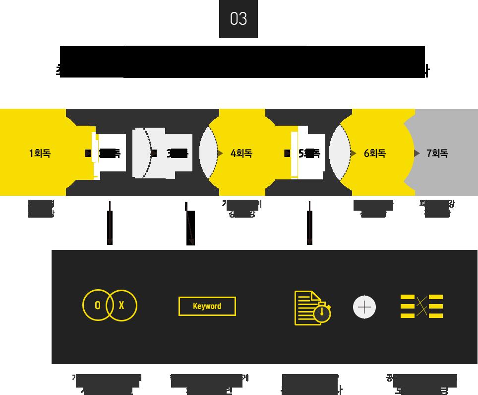 3.학습한 개념에 대한 OX 훈련부터 실전 모의고사까지 최대 7회독이 가능한 온라인학습서비스로 빈틈없는 학습이 가능합니다
